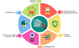 Bảng Giá Các Gói Cước Internet Cáp Quang Doanh Nghiệp Viettel 2021