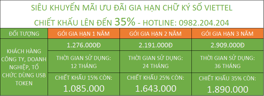 Gia hạn chữ ký số Viettel giá rẻ chiết khấu lên đến 35%.