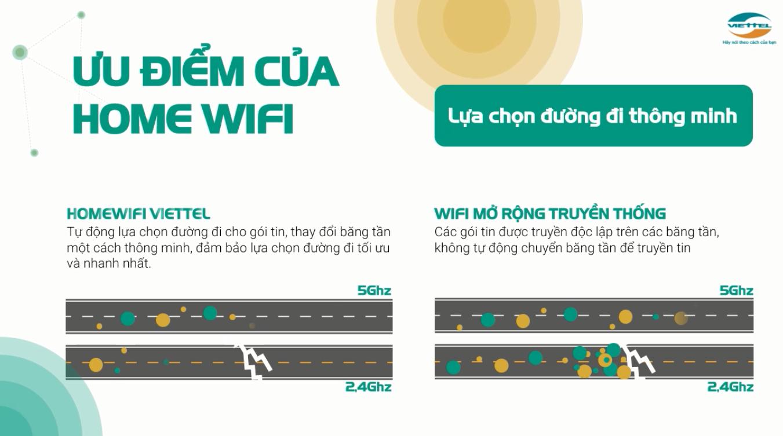 Home Wifi Viettel lựa chọn đường đi thông minh