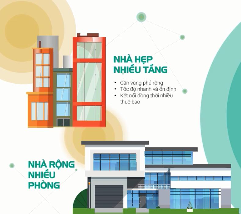 Thiết Bị Home Wifi Viettel vùng phủ rộng phủ khắp các vị trí trong nhà