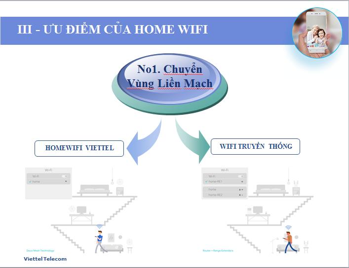 Ưu điểm Lắp Đặt Internet Viettel Gói Cước Home Wifi