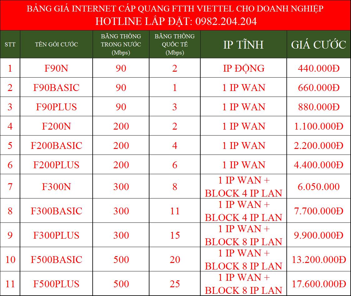 Bảng giá các gói cáp quang Viettel doanh nghiệp mới