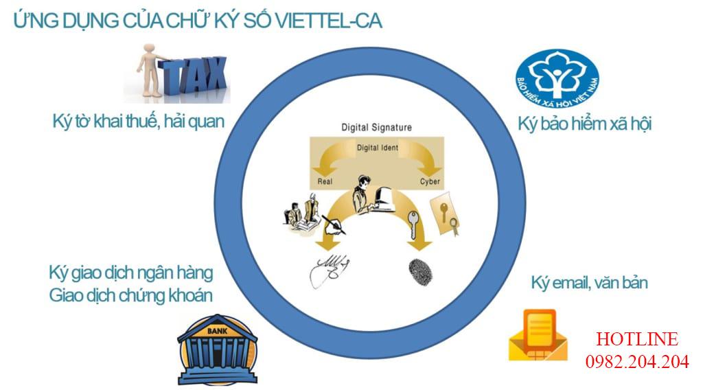 Chữ Ký Số Viettel dùng để ký các ứng dụng