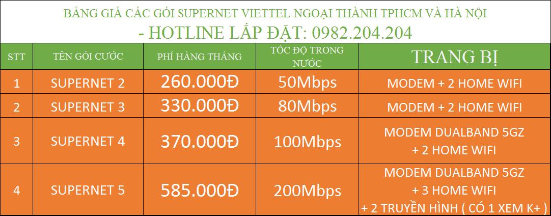 Giá Gói Supnet Viettel doanh nghiệp ngoại thành TPHCM và Hà Nội.