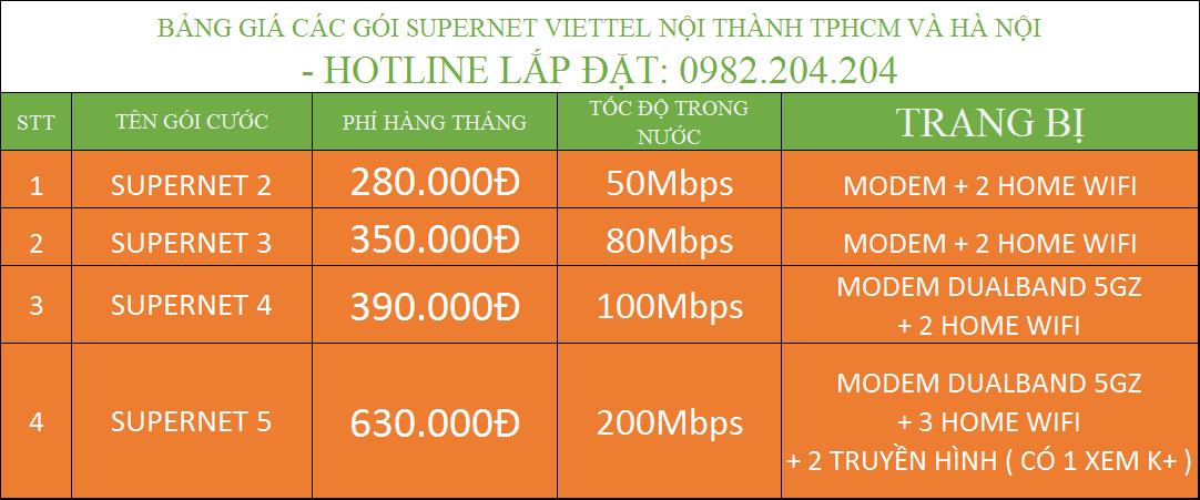 Giá Gói Supnet Viettel doanh nghiệp nội thành TPHCM và Hà Nội.