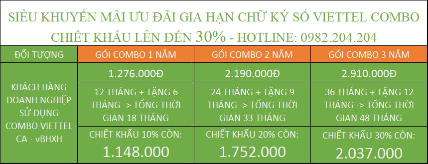 Giá gia hạn bhxh Viettel và CA Combo