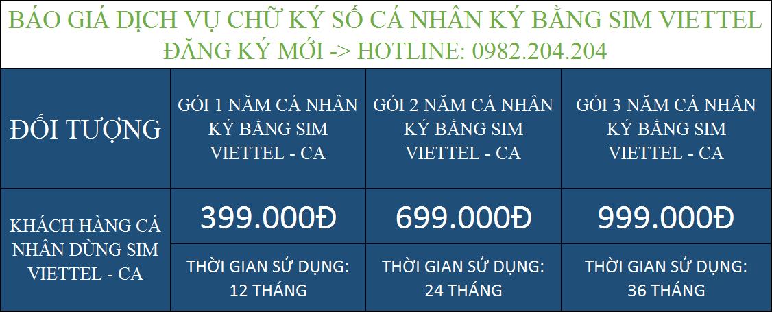 Tóm tắt các gói cấp chữ ký số Viettel cá nhân ký bằng Sim CA giá rẻ