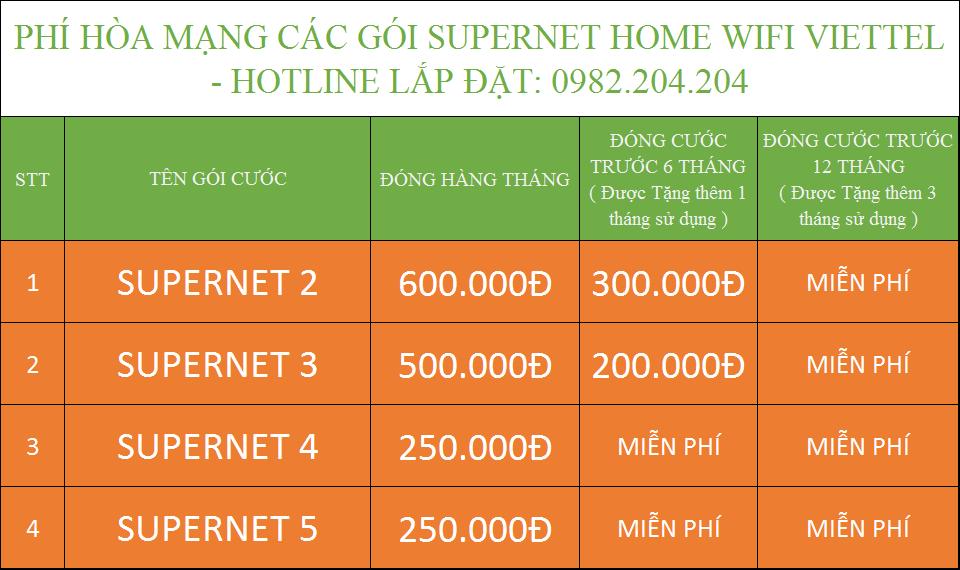 Tổng đài lắp cáp quang Viettel Bảng Phí hòa mạng mới Supernet Home wifi Viettel