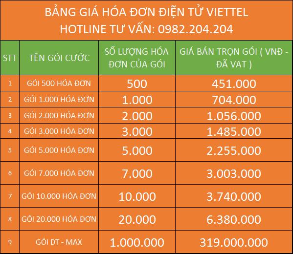 Bảng giá gia hạn mua thêm hóa đơn điện tử Viettel