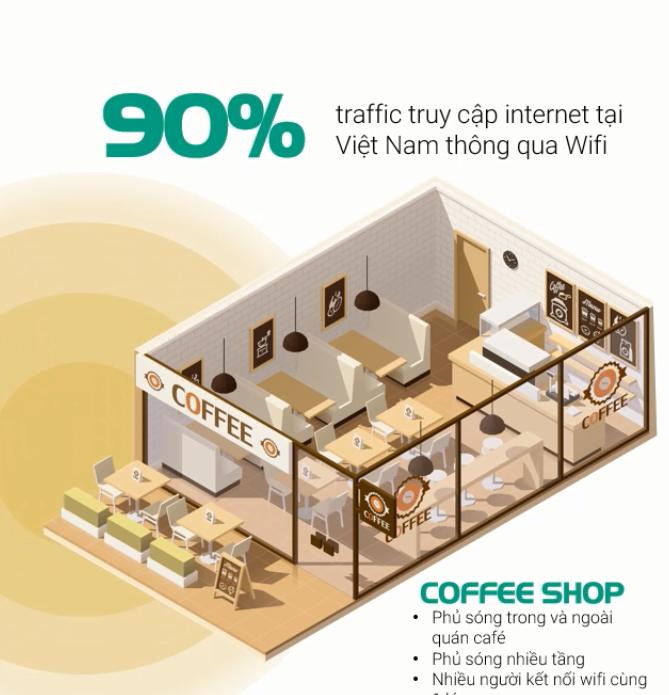 Giải Pháp Sử Dụng Wifi Tốt Nhất 2021 phù hợp cho các quán cà phê shop kinh doanh.