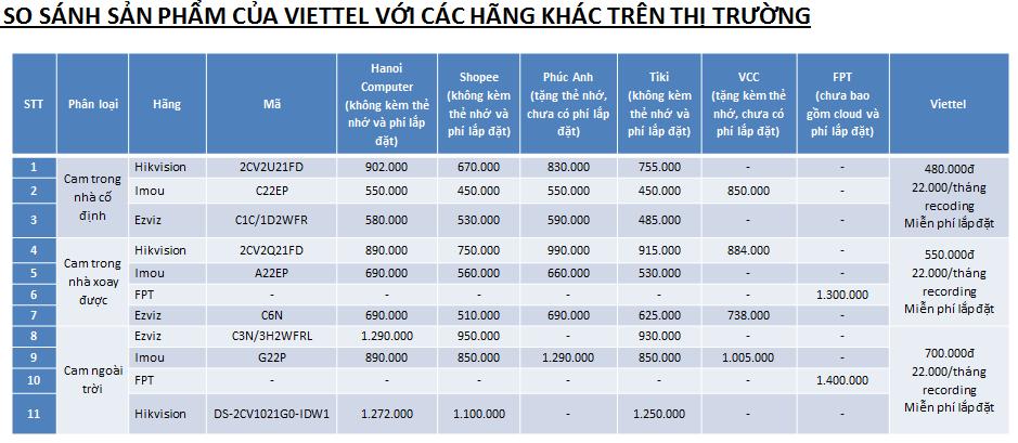 So sánh giá sản phẩm của Viettel với các nhà cung cấp camera chính hãng khác trên thị trường
