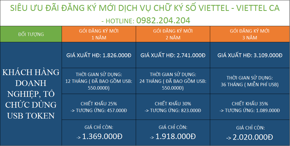 Tổng hợp bảng giá chữ ký số giá rẻ HCM