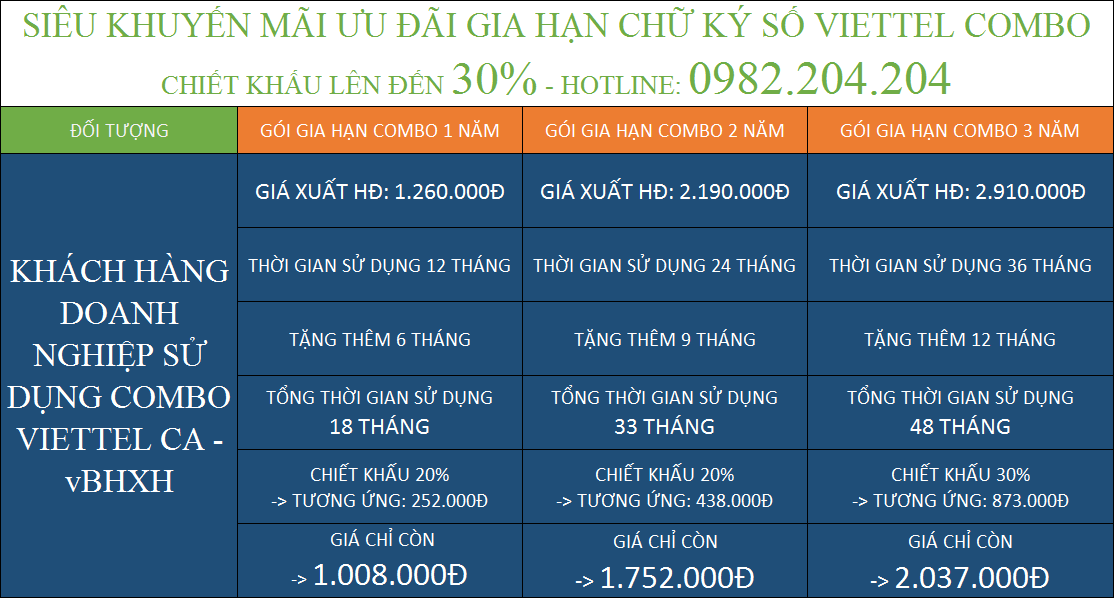Tổng hợp bảng gia hạn chữ ký số giá rẻ Viettel HCM các gói combo kèm vBHXH
