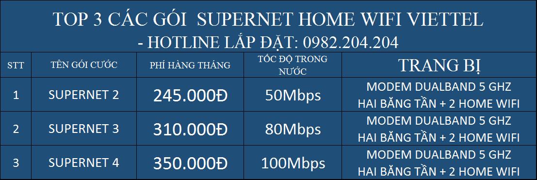 Top 3 các gói Supernet Home Wifi Viettel