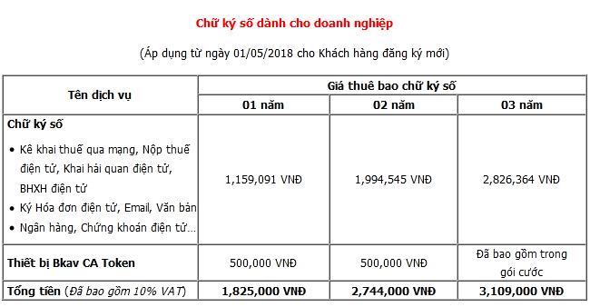 Bảng giá chữ ký số Bkav Token CA
