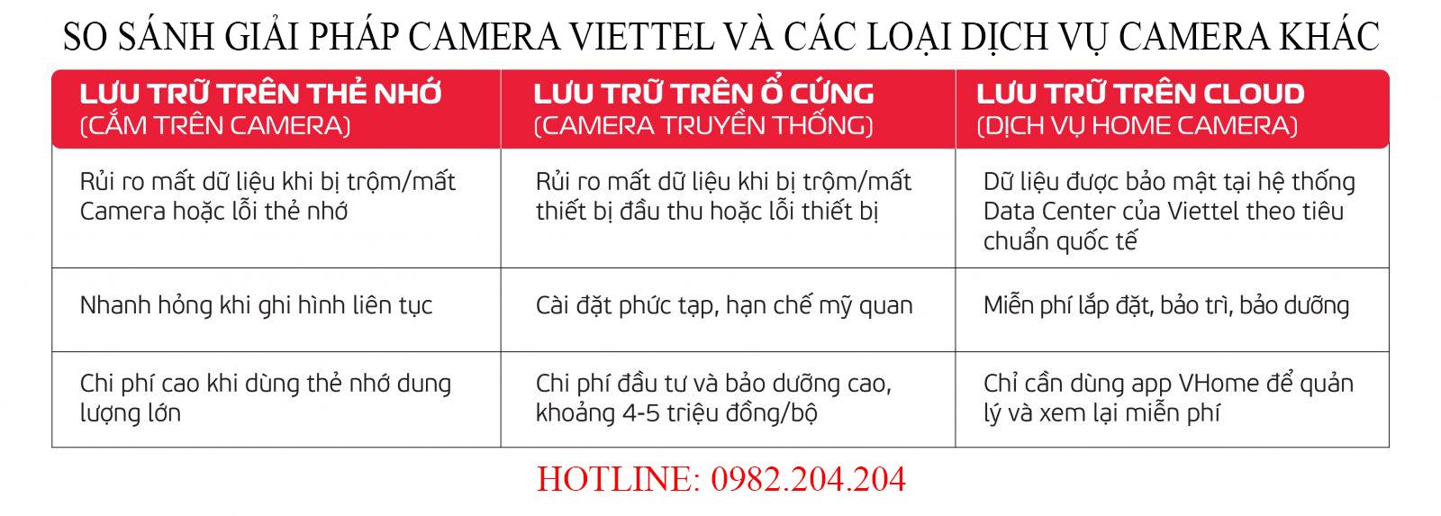 Bảng so sánh lưu trữ Camera Viettel giá rẻ chính hãng và các loại camera khác