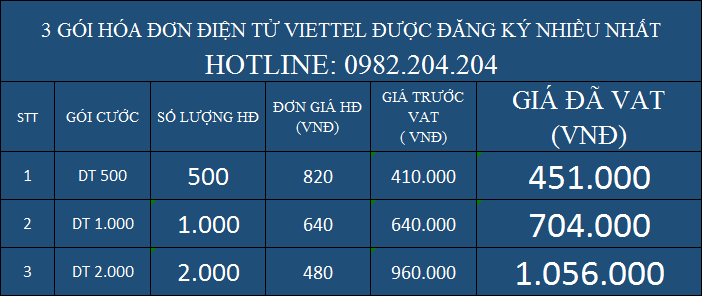 Top 3 các gói hóa đơn điện tử Viettel được gia hạn mua thêm hóa đơn nhiều nhất