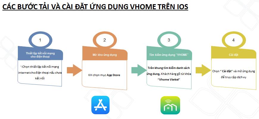 Camera Viettel chính hãng hướng dẫn tải và cài đặt ứng dụng Vhome trên IOS