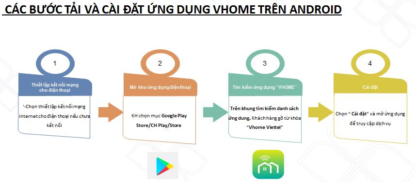 Camera Viettel wifi hướng dẫn tải và cài đặt ứng dụng Vhome trên Android
