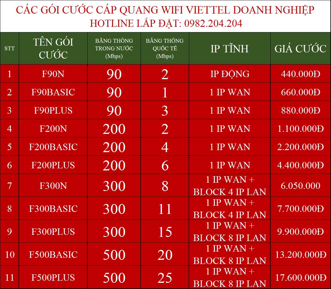 Lắp Internet Cáp Quang Viettel Doanh Nghiệp Bến Cát Bình Dương