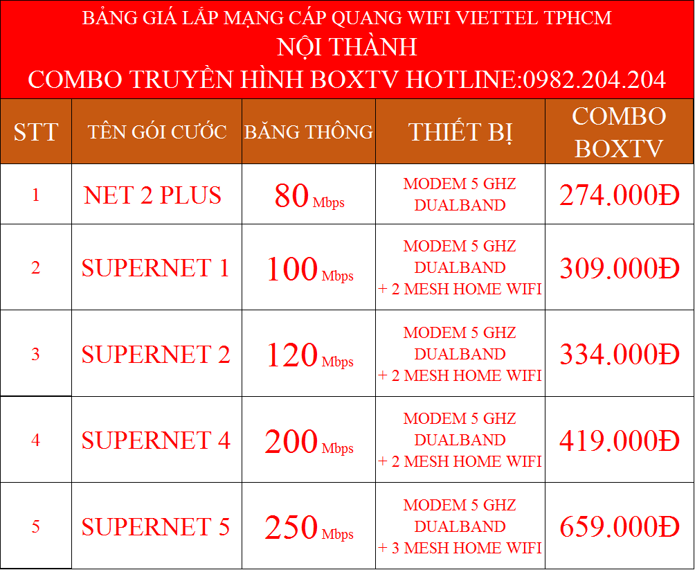 Lắp wifi Viettel TPHCM nội thành kèm truyền hình BoxTV