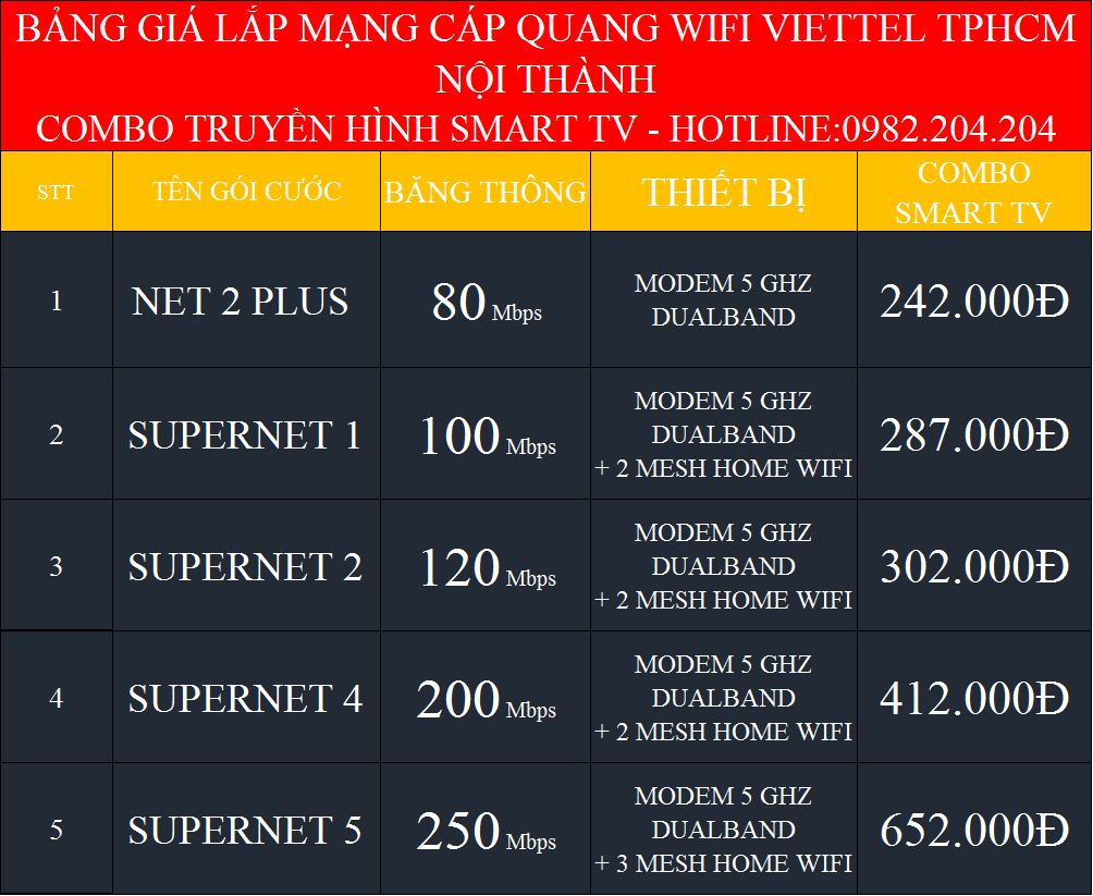 Lắp internet Viettel HCM Hà Nội kèm truyền hình SmartTV nội thành