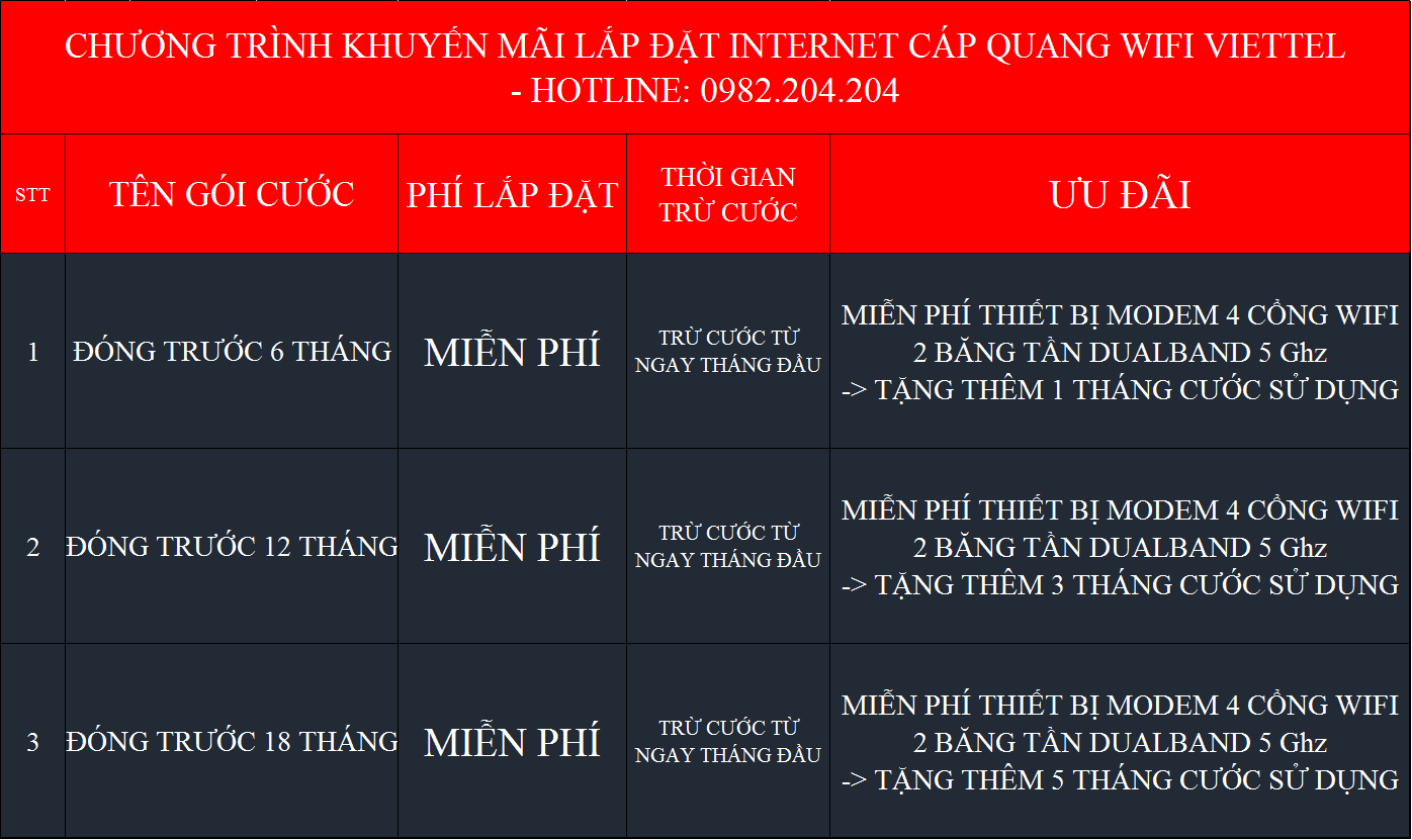 Ưu đãi Lắp internet Viettel Tây Ninh